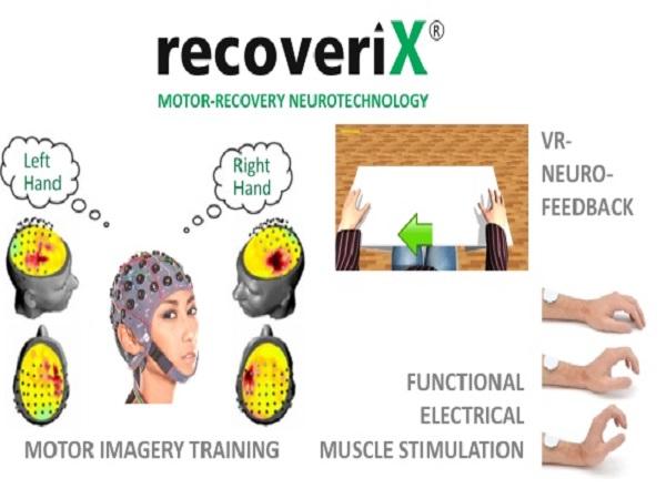 recoveriX 高位截瘫患者的大脑康复训练——重建神经通路